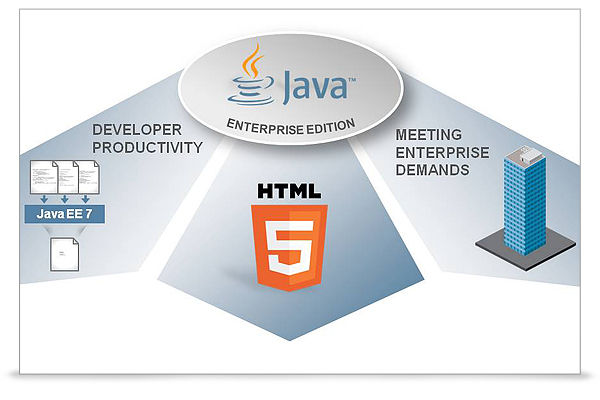 Java 3 – Enterprise Edition JAVA3
