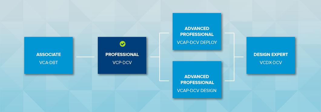 VMware certification path